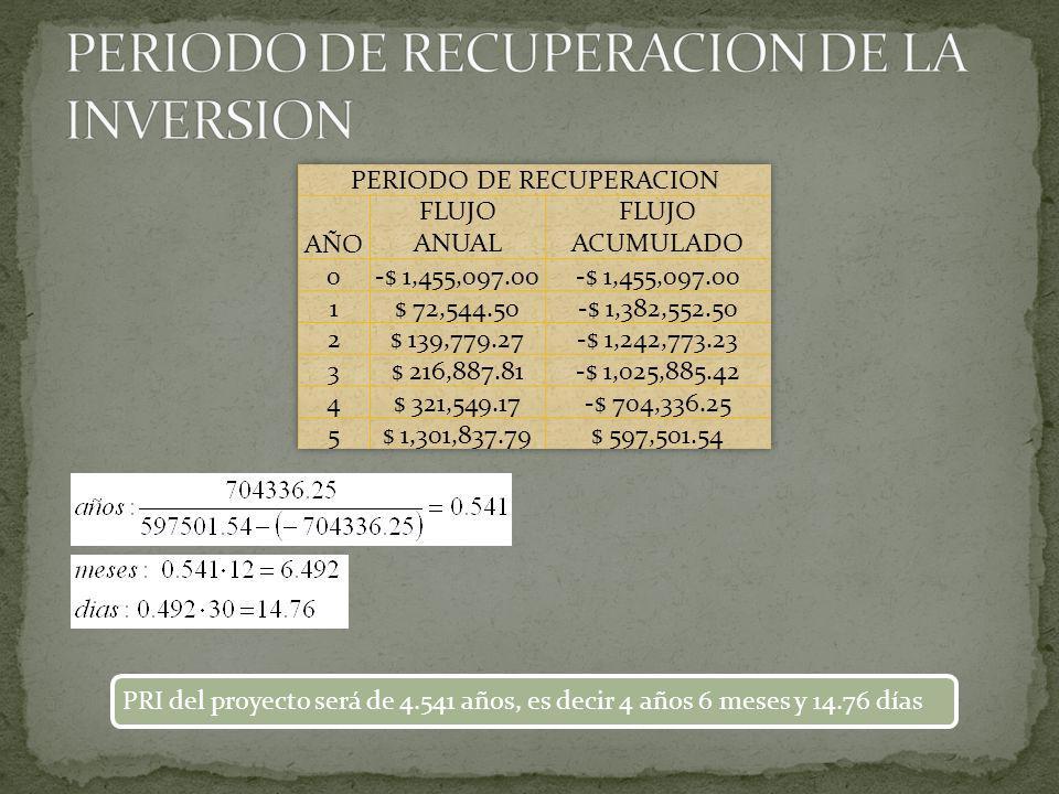 PERIODO DE RECUPERACION DE LA INVERSION