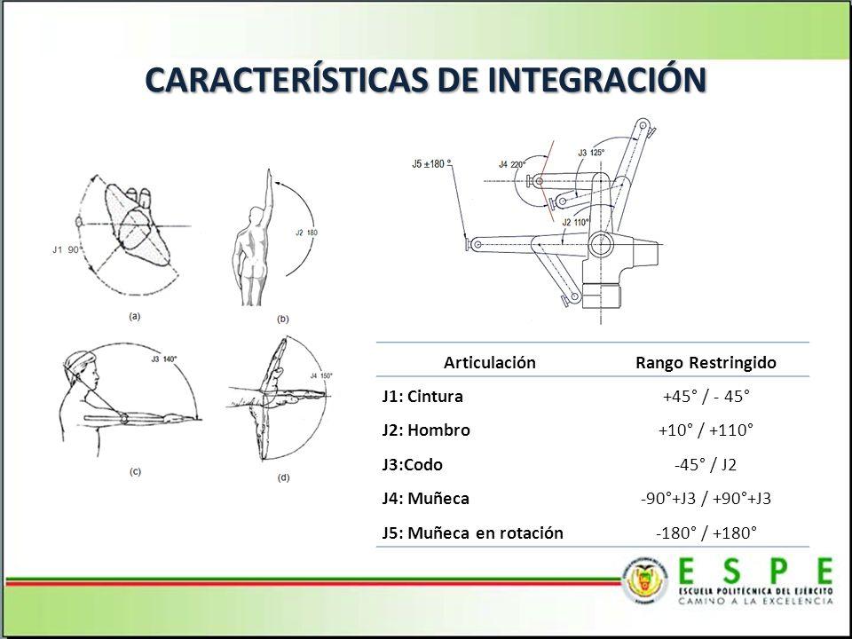 CARACTERÍSTICAS DE INTEGRACIÓN
