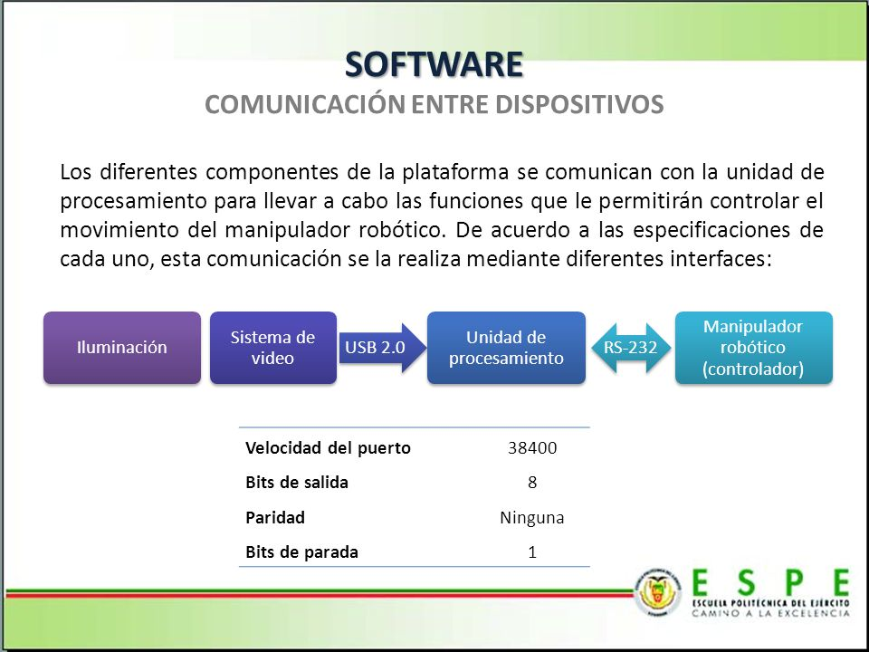 SOFTWARE COMUNICACIÓN ENTRE DISPOSITIVOS