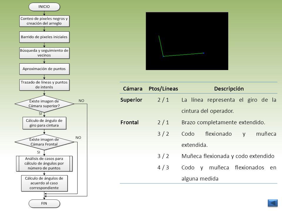 Cámara Ptos/Líneas. Descripción. Superior. 2 / 1. La línea representa el giro de la cintura del operador.