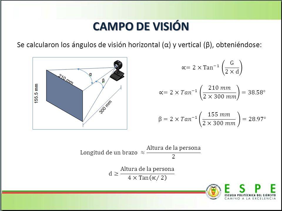 CAMPO DE VISIÓN Se calcularon los ángulos de visión horizontal (α) y vertical (β), obteniéndose: ∝=2×Tan −1 G 2×d.