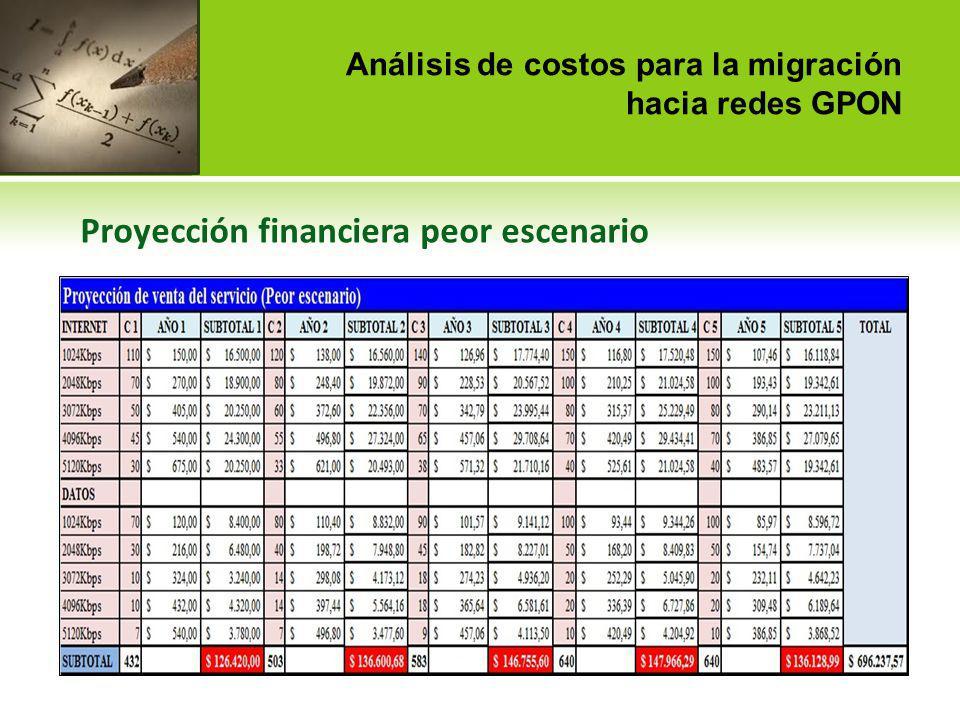 Análisis de costos para la migración hacia redes GPON
