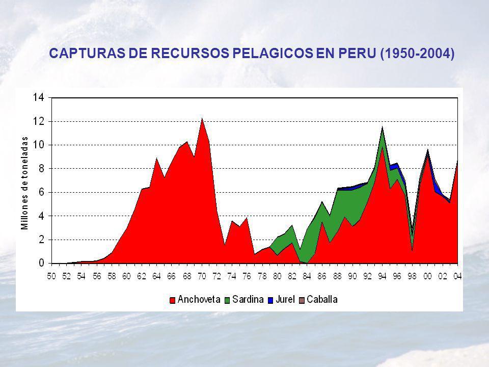 CAPTURAS DE RECURSOS PELAGICOS EN PERU (1950-2004)