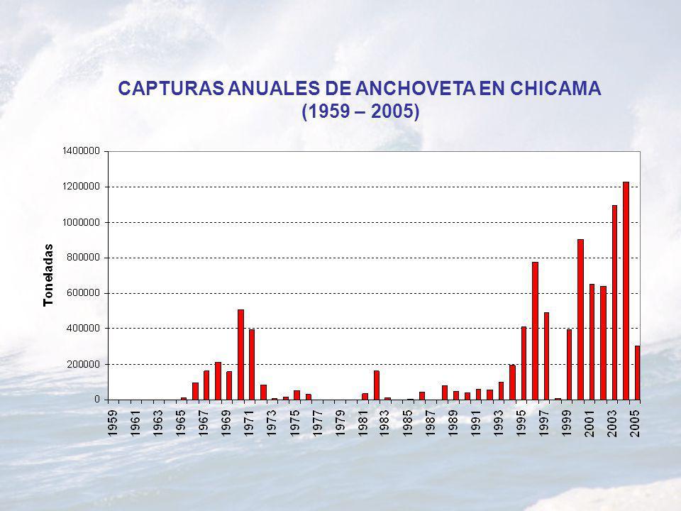 CAPTURAS ANUALES DE ANCHOVETA EN CHICAMA