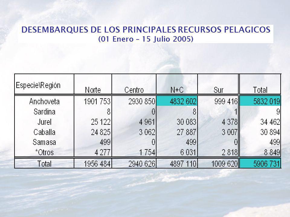 DESEMBARQUES DE LOS PRINCIPALES RECURSOS PELAGICOS