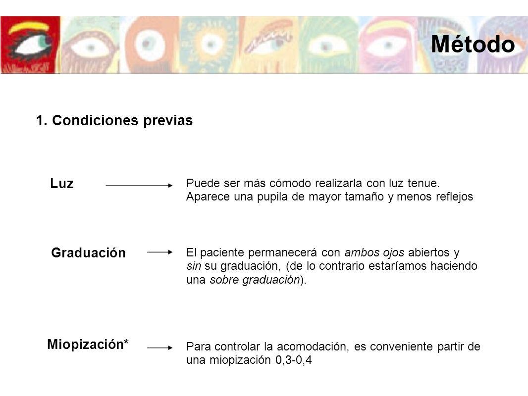 Método 1. Condiciones previas Luz Graduación Miopización*