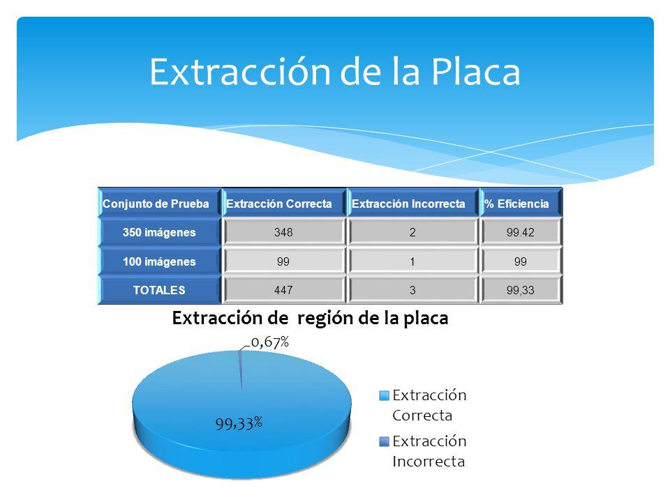 Extracción de la Placa Conjunto de Prueba Extracción Correcta