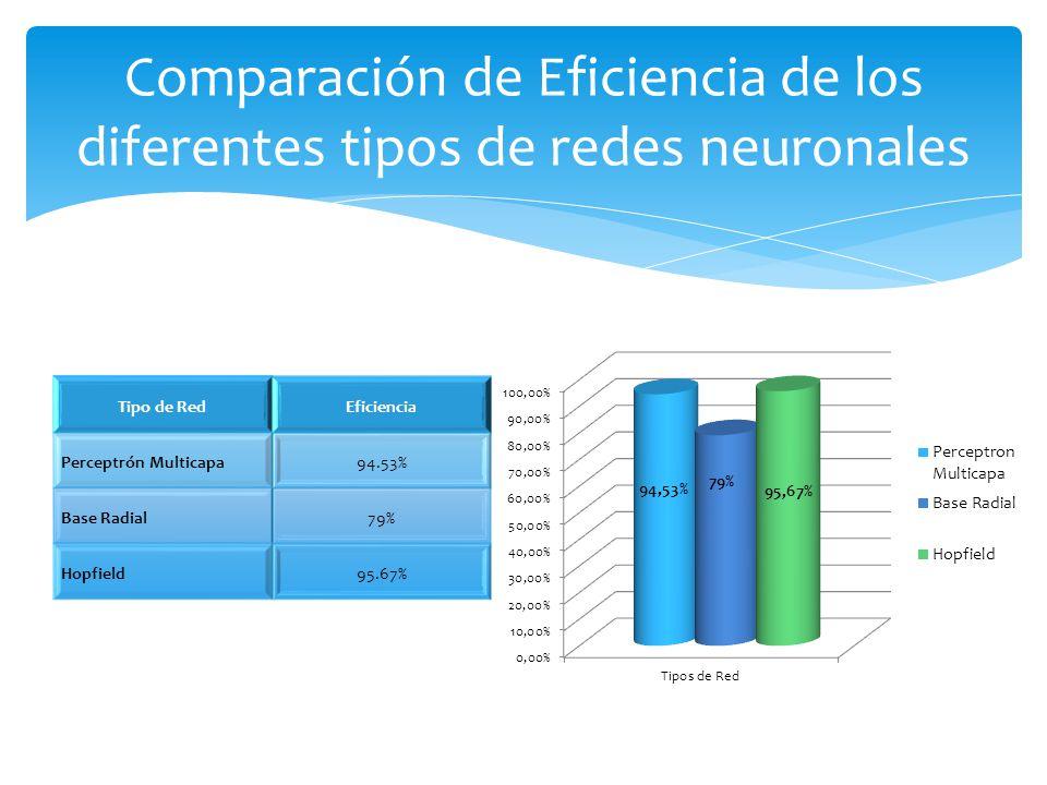 Comparación de Eficiencia de los diferentes tipos de redes neuronales