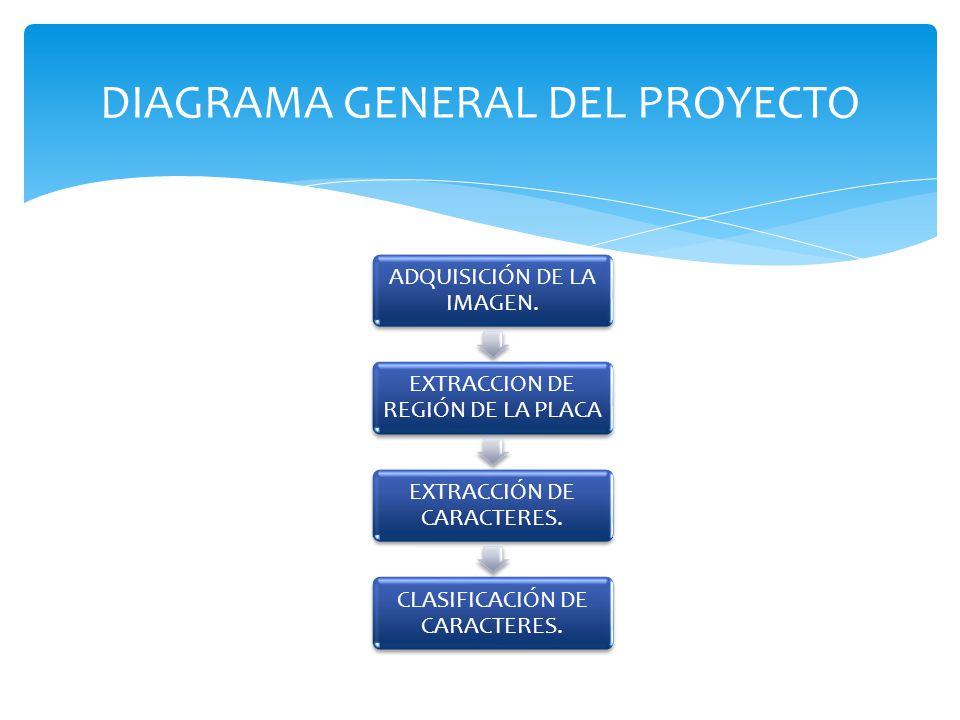DIAGRAMA GENERAL DEL PROYECTO
