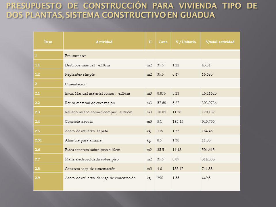 PRESUPUESTO DE CONSTRUCCIÓN PARA VIVIENDA TIPO DE DOS PLANTAS, SISTEMA CONSTRUCTIVO EN GUADUA