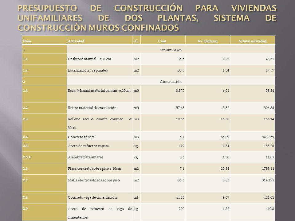 PRESUPUESTO DE CONSTRUCCIÓN PARA VIVIENDAS UNIFAMILIARES DE DOS PLANTAS, SISTEMA DE CONSTRUCCIÓN MUROS CONFINADOS