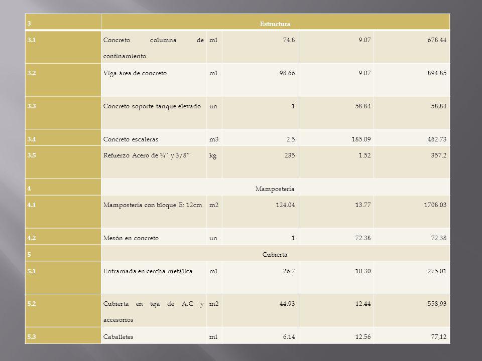 3 Estructura. 3.1. Concreto columna de confinamiento. ml. 74.8. 9.07. 678.44. 3.2. Viga área de concreto.