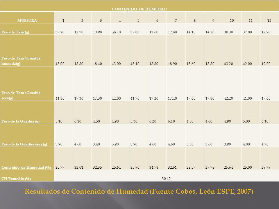 Resultados de Contenido de Humedad (Fuente Cobos, León ESPE, 2007)