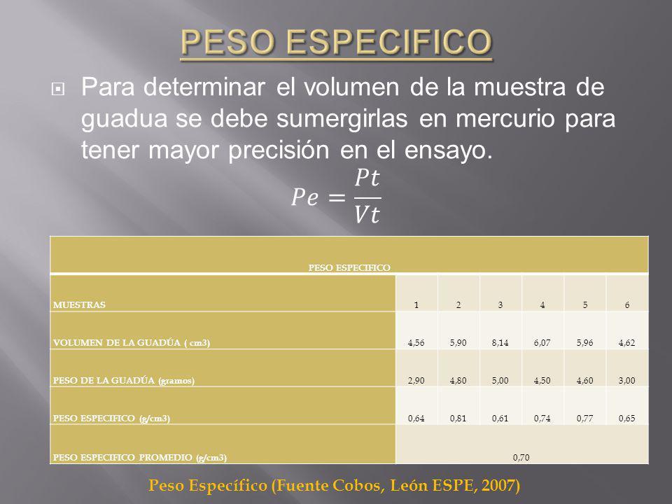 Peso Específico (Fuente Cobos, León ESPE, 2007)