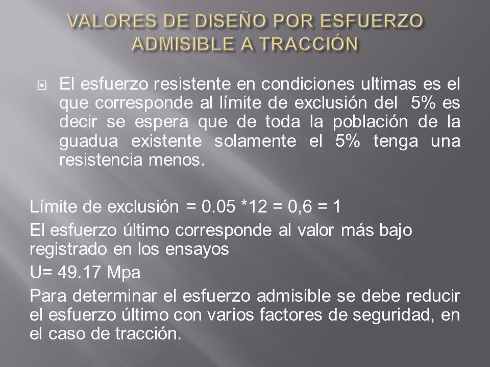 VALORES DE DISEÑO POR ESFUERZO ADMISIBLE A TRACCIÓN