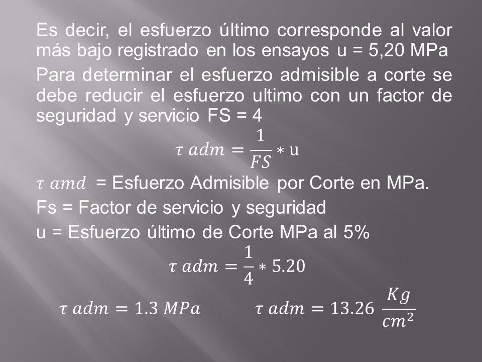 Es decir, el esfuerzo último corresponde al valor más bajo registrado en los ensayos u = 5,20 MPa Para determinar el esfuerzo admisible a corte se debe reducir el esfuerzo ultimo con un factor de seguridad y servicio FS = 4 𝜏 𝑎𝑑𝑚= 1 𝐹𝑆 ∗u 𝜏 𝑎𝑚𝑑 = Esfuerzo Admisible por Corte en MPa.