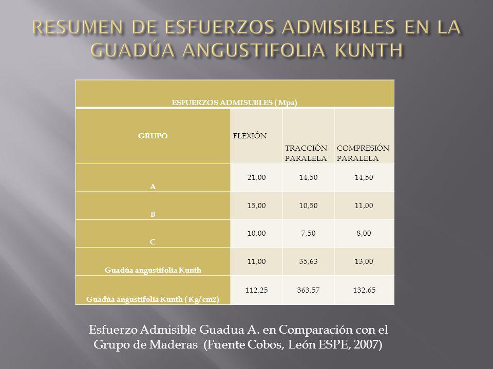 RESUMEN DE ESFUERZOS ADMISIBLES EN LA GUADÚA ANGUSTIFOLIA KUNTH