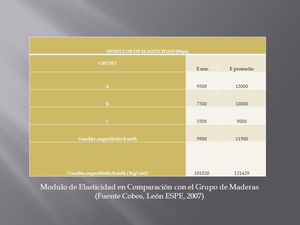 MODULOS DE ELASTICIDAD (Mpa)
