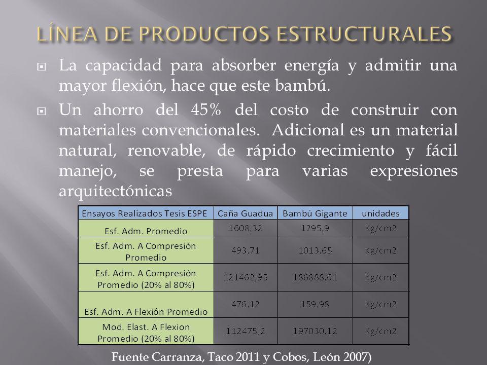 LÍNEA DE PRODUCTOS ESTRUCTURALES