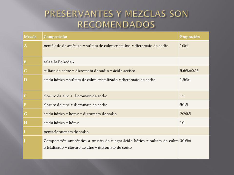 PRESERVANTES Y MEZCLAS SON RECOMENDADOS