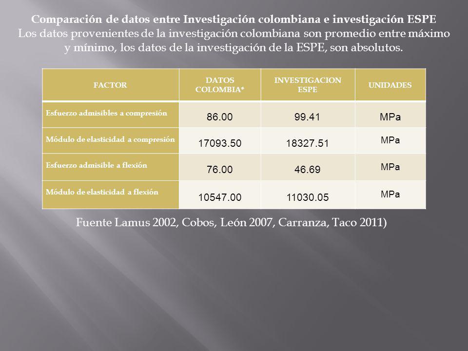 Fuente Lamus 2002, Cobos, León 2007, Carranza, Taco 2011)