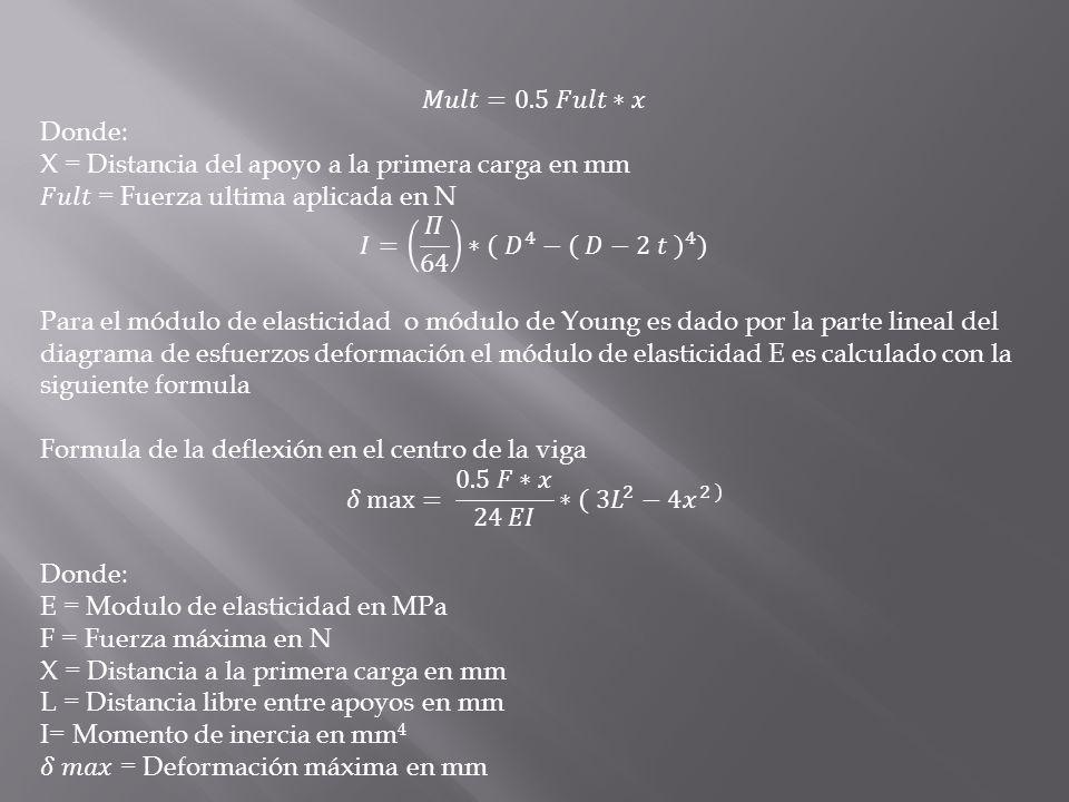 𝑀𝑢𝑙𝑡=0.5 𝐹𝑢𝑙𝑡∗𝑥 Donde: X = Distancia del apoyo a la primera carga en mm. 𝐹𝑢𝑙𝑡 = Fuerza ultima aplicada en N.