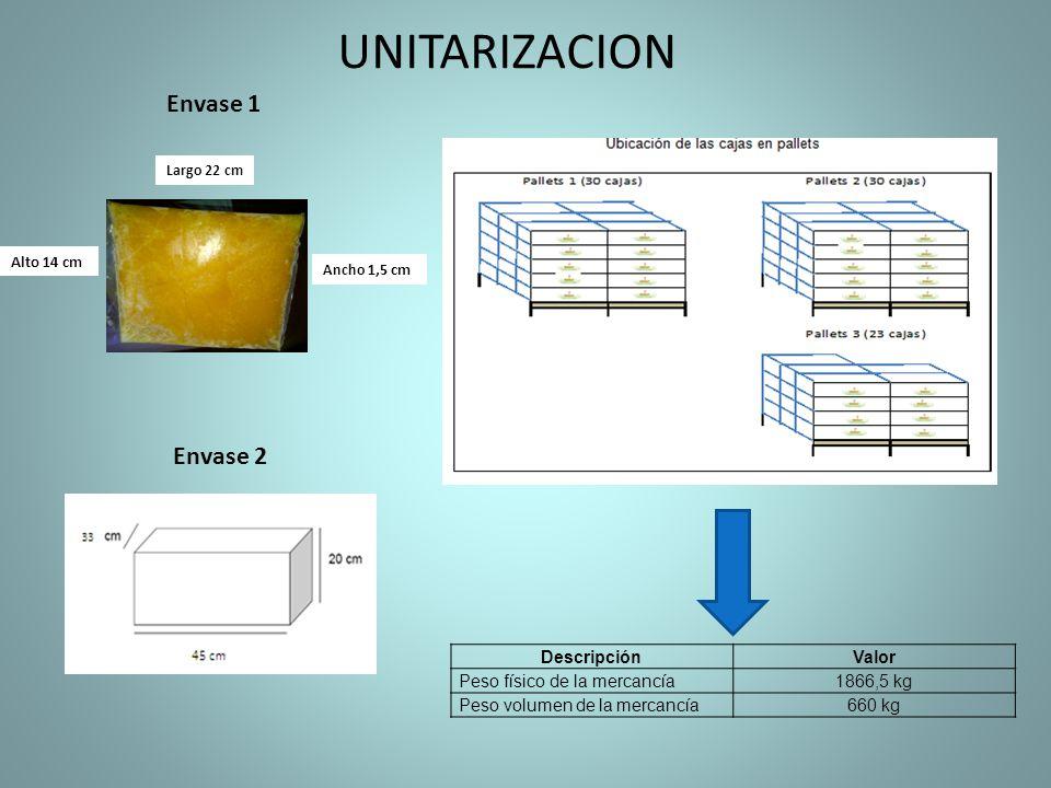 UNITARIZACION Envase 1 Envase 2 Descripción Valor