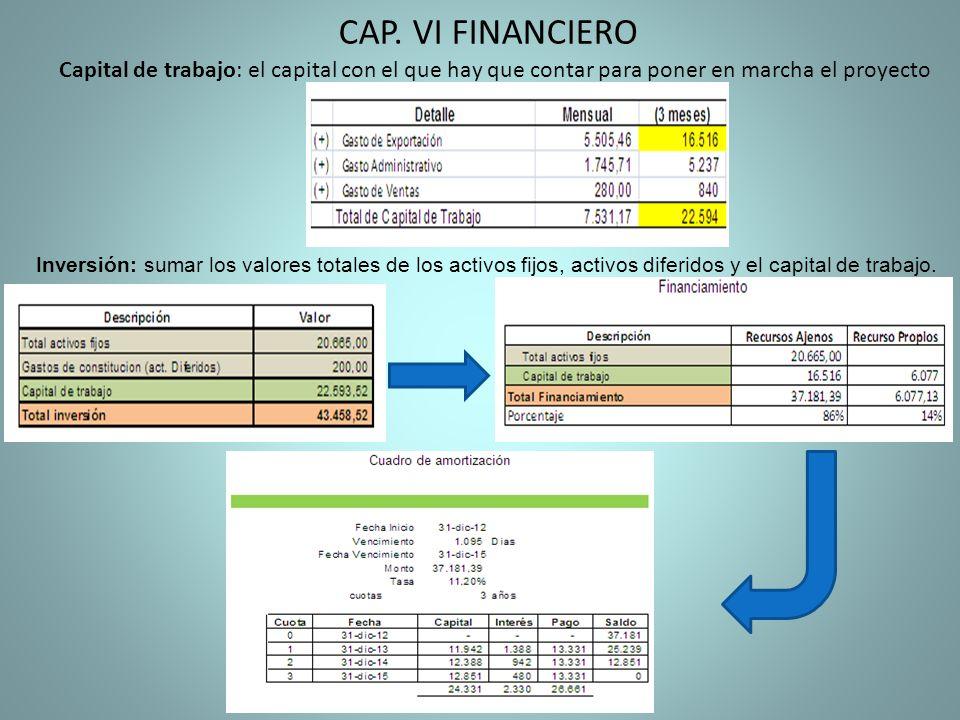 CAP. VI FINANCIERO Capital de trabajo: el capital con el que hay que contar para poner en marcha el proyecto.