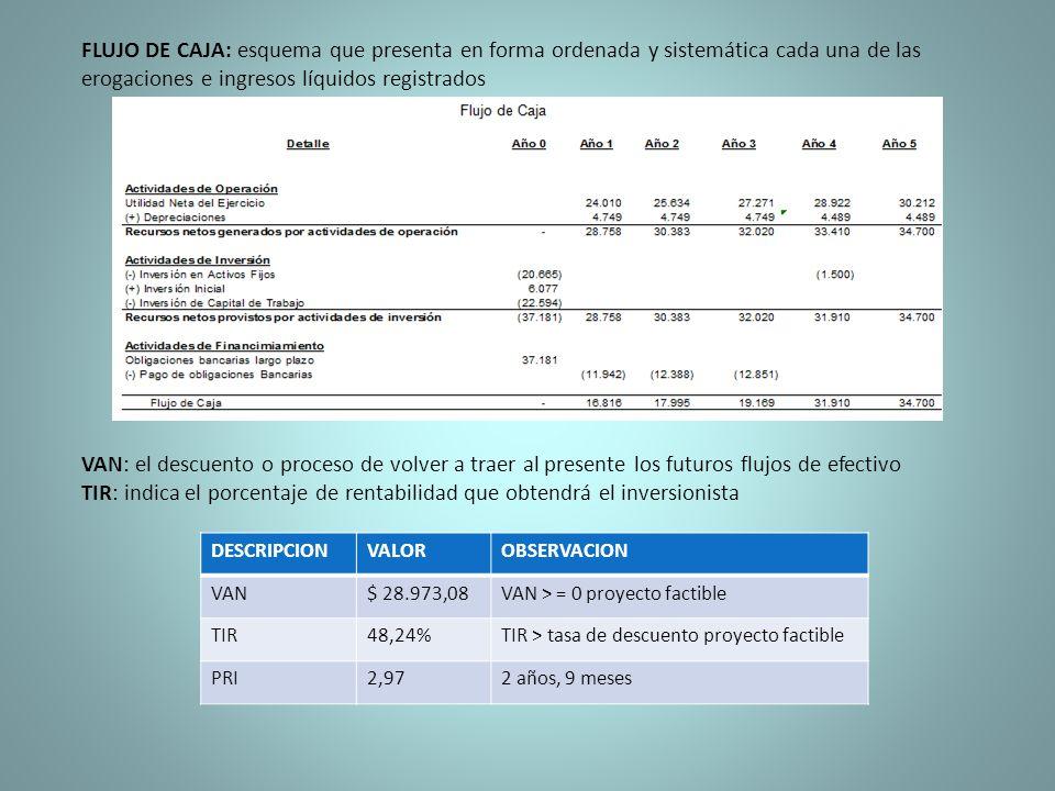 FLUJO DE CAJA: esquema que presenta en forma ordenada y sistemática cada una de las erogaciones e ingresos líquidos registrados