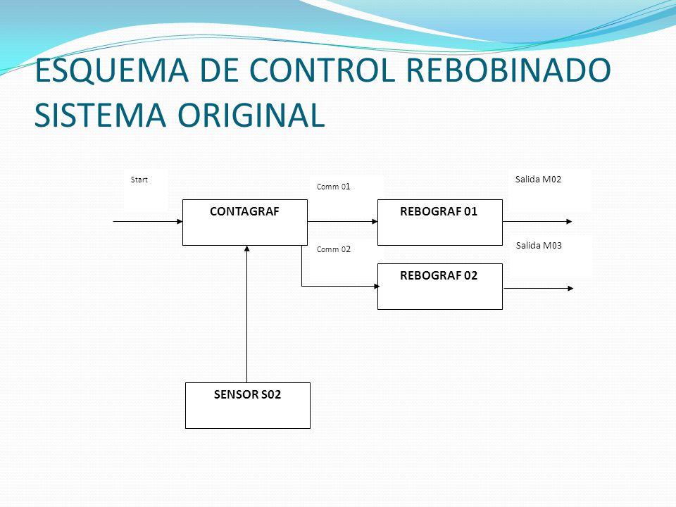 ESQUEMA DE CONTROL REBOBINADO SISTEMA ORIGINAL