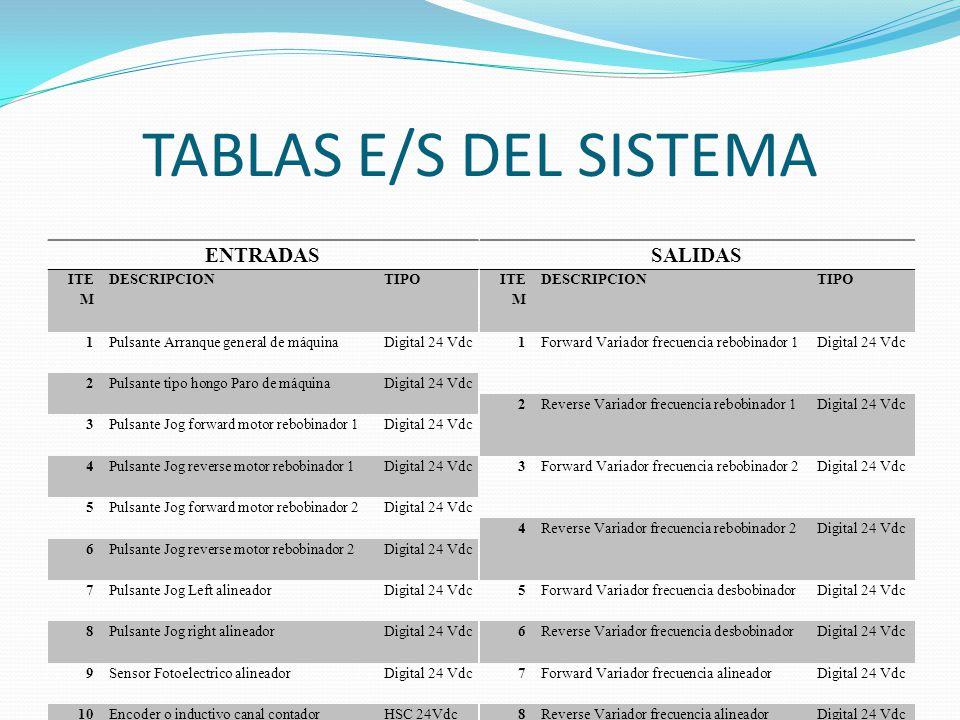 TABLAS E/S DEL SISTEMA ENTRADAS SALIDAS ITEM DESCRIPCION TIPO 1