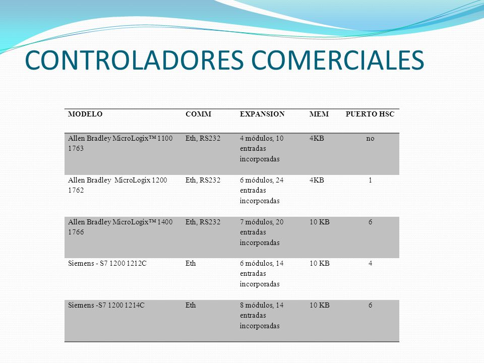 CONTROLADORES COMERCIALES