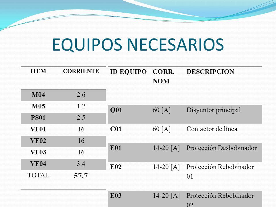 EQUIPOS NECESARIOS 57.7 M04 2.6 M05 1.2 PS01 2.5 VF01 16 VF02 VF03
