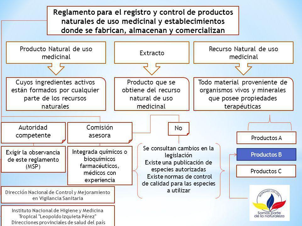 Reglamento para el registro y control de productos naturales de uso medicinal y establecimientos donde se fabrican, almacenan y comercializan