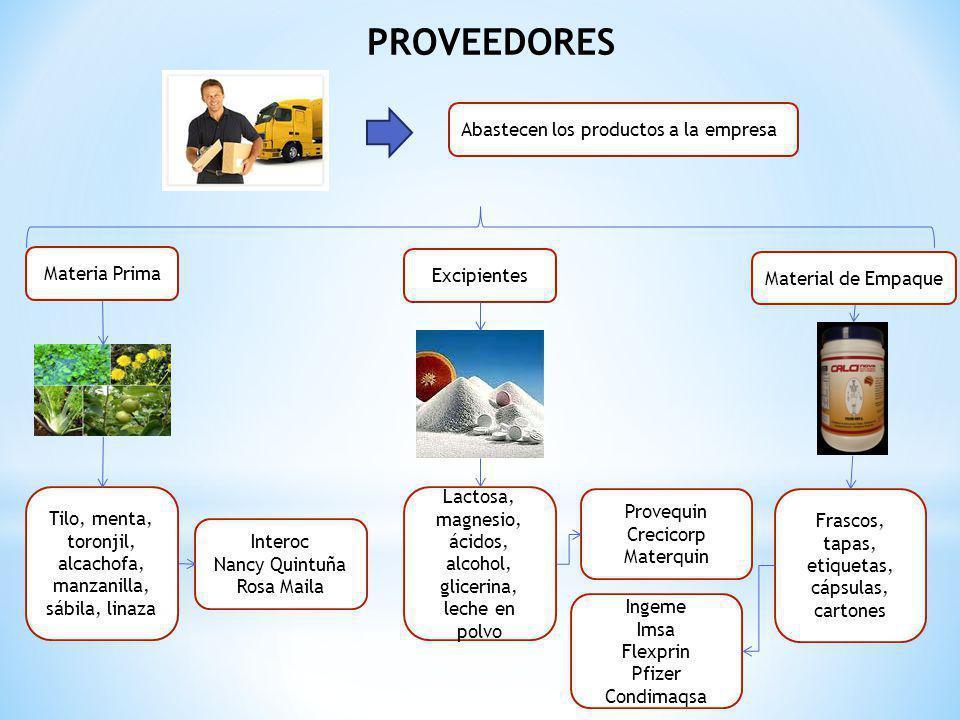 PROVEEDORES Abastecen los productos a la empresa Materia Prima