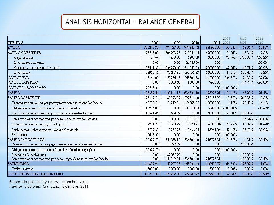 ANÁLISIS HORIZONTAL – BALANCE GENERAL