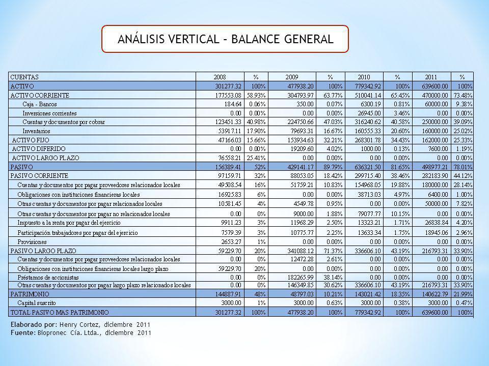 ANÁLISIS VERTICAL – BALANCE GENERAL
