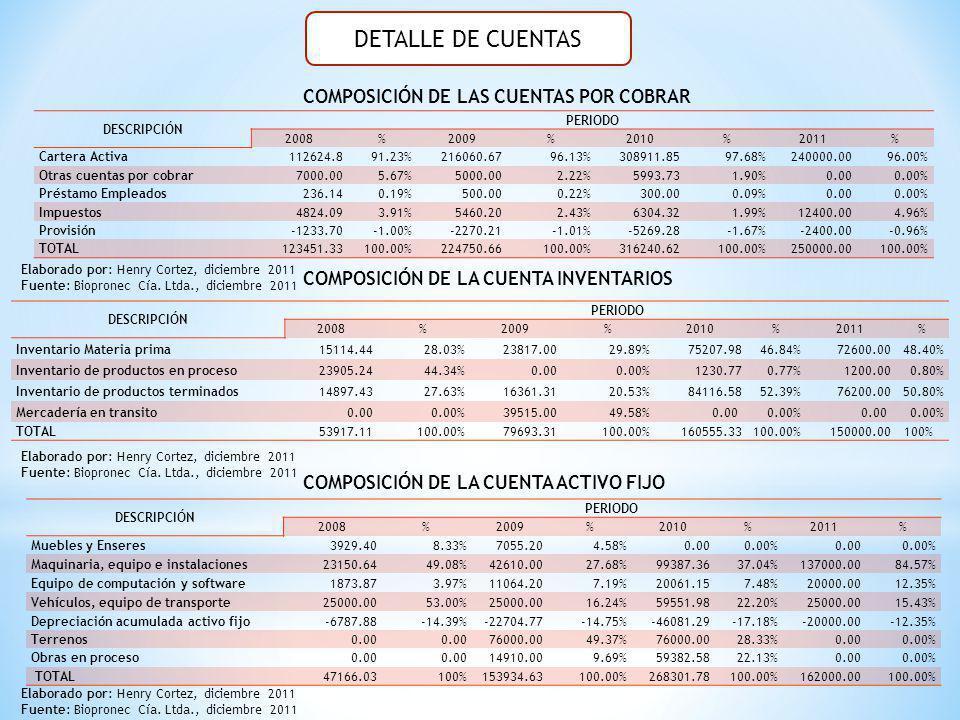 DETALLE DE CUENTAS COMPOSICIÓN DE LAS CUENTAS POR COBRAR