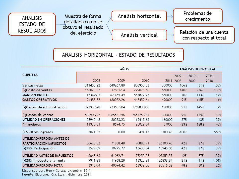 ANÁLISIS ESTADO DE RESULTADOS