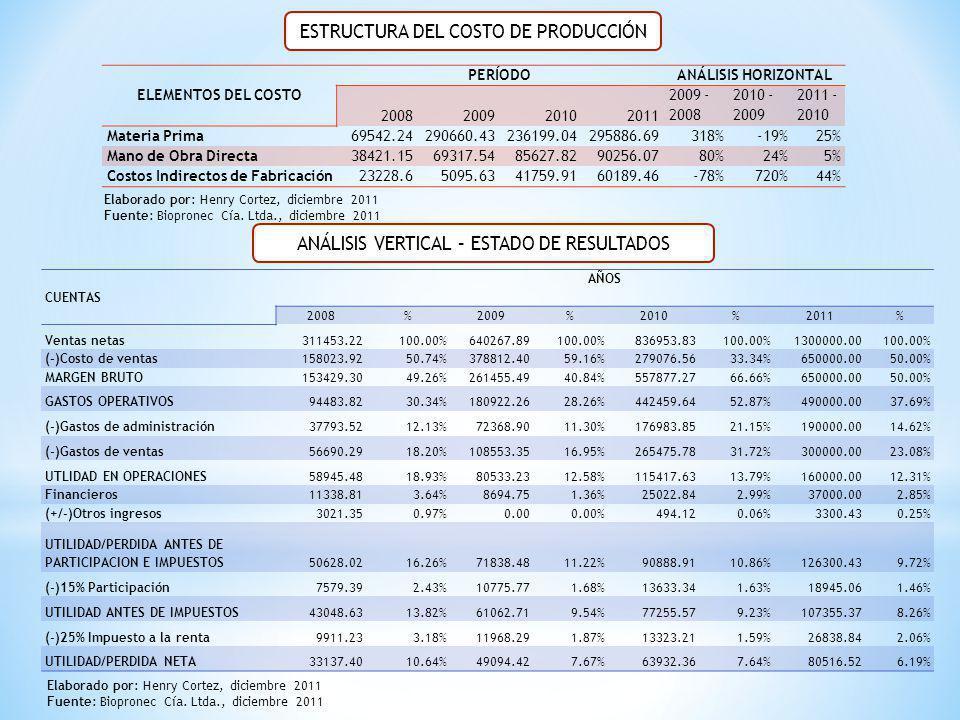 ESTRUCTURA DEL COSTO DE PRODUCCIÓN