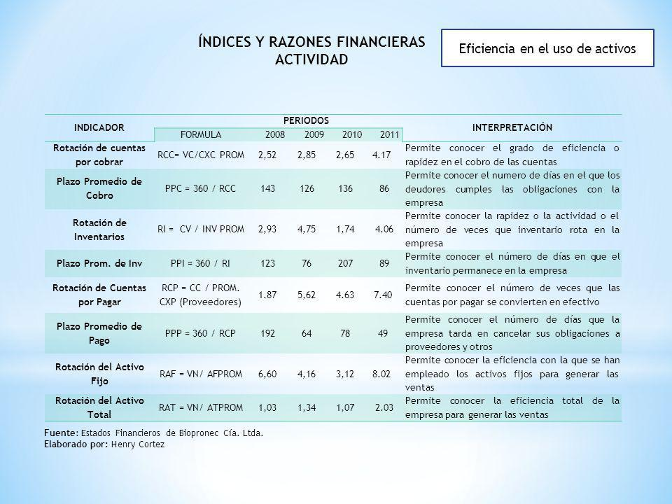 Índices y razones financieras actividad
