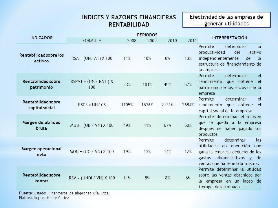 Índices y razones financieras rentabilidad