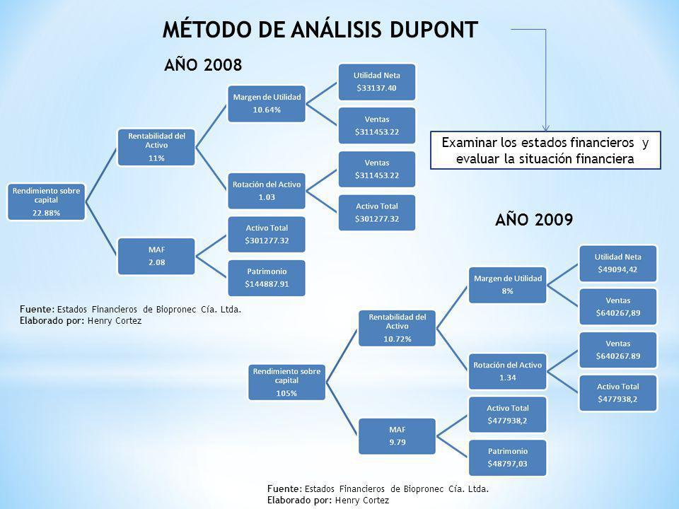 Método de análisis DuPont