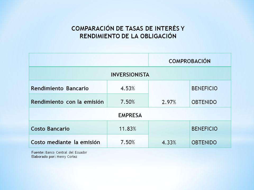 COMPARACIÓN DE TASAS DE INTERÉS Y RENDIMIENTO DE LA OBLIGACIÓN