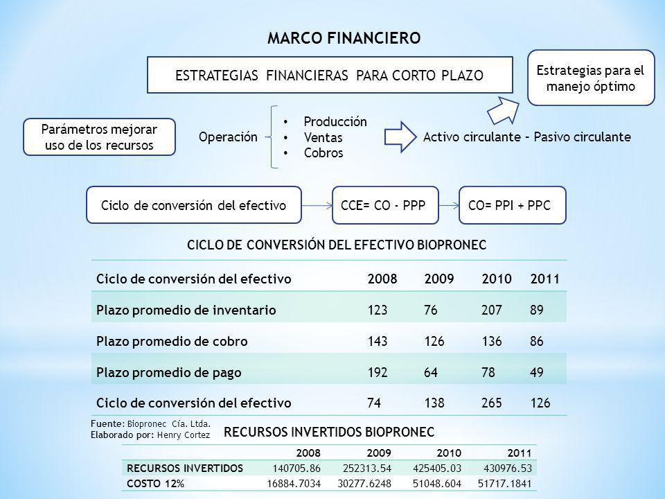 MARCO FINANCIERO ESTRATEGIAS FINANCIERAS PARA CORTO PLAZO