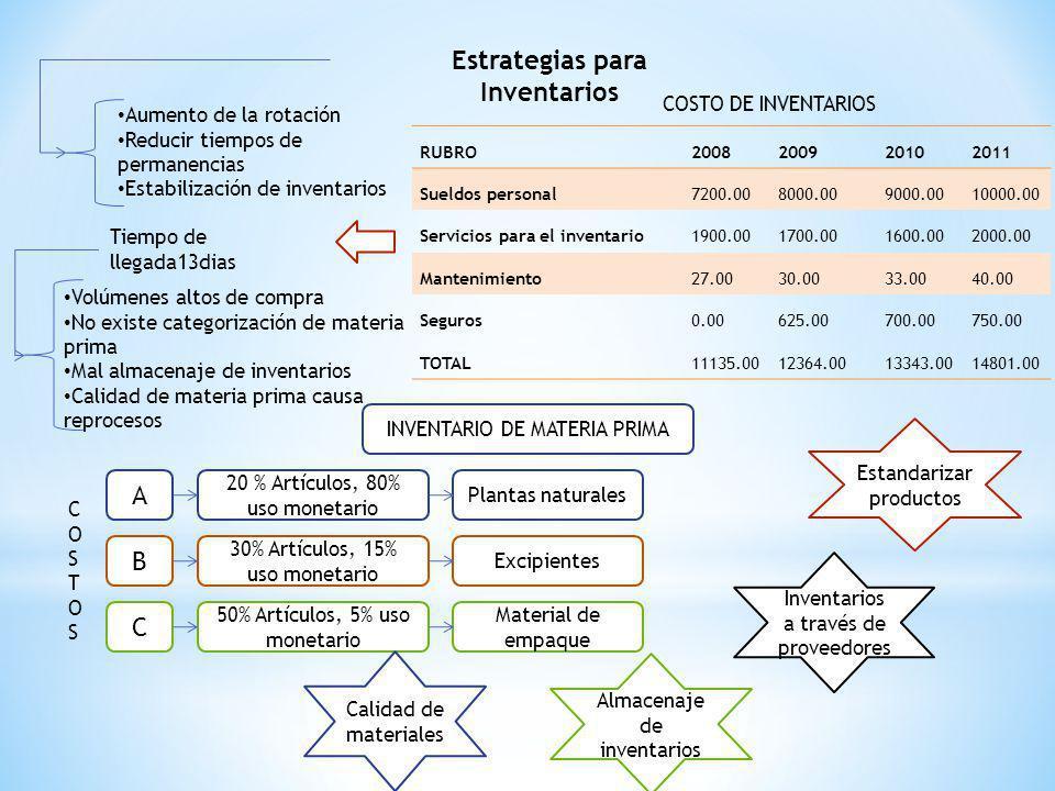 Estrategias para Inventarios