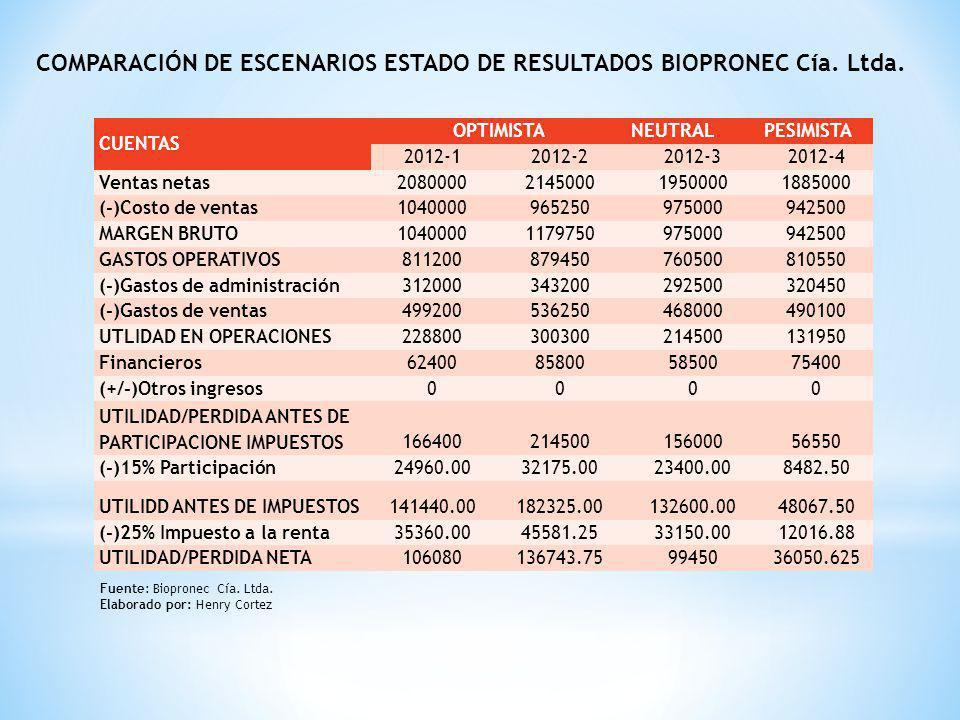 COMPARACIÓN DE ESCENARIOS ESTADO DE RESULTADOS BIOPRONEC Cía. Ltda.
