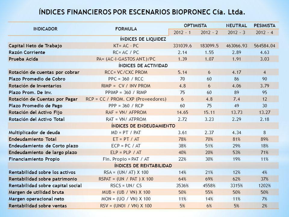 ÍNDICES FINANCIEROS POR ESCENARIOS BIOPRONEC Cía. Ltda.