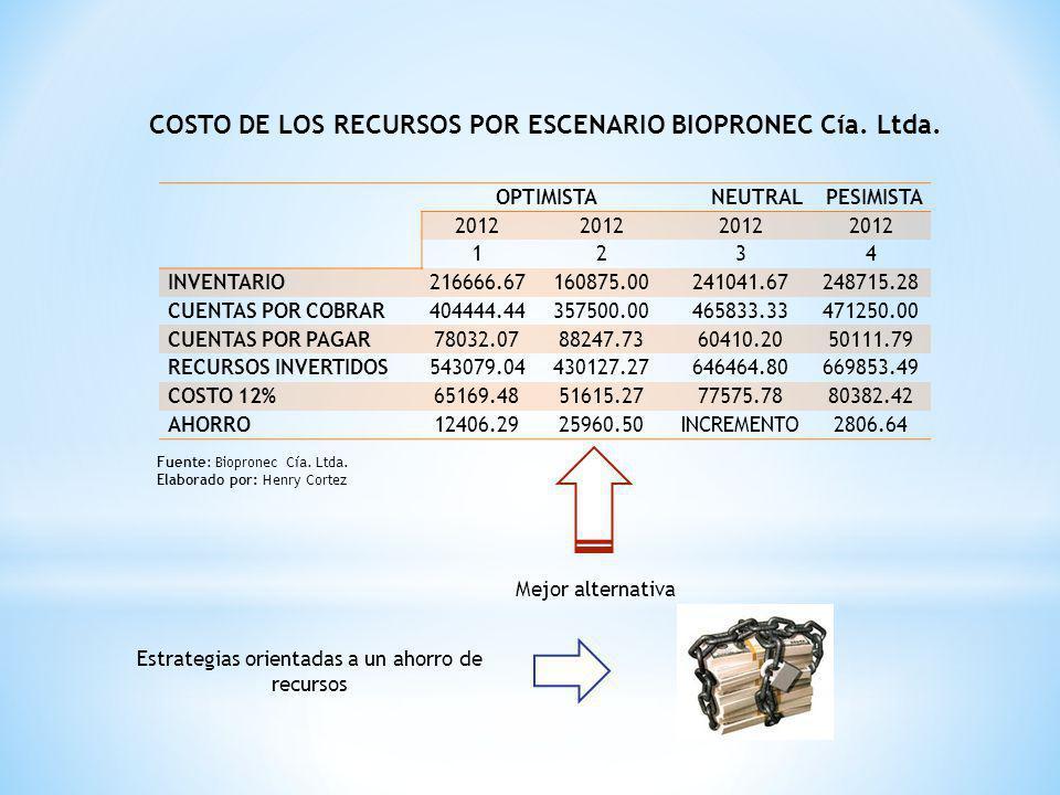 COSTO DE LOS RECURSOS POR ESCENARIO BIOPRONEC Cía. Ltda.