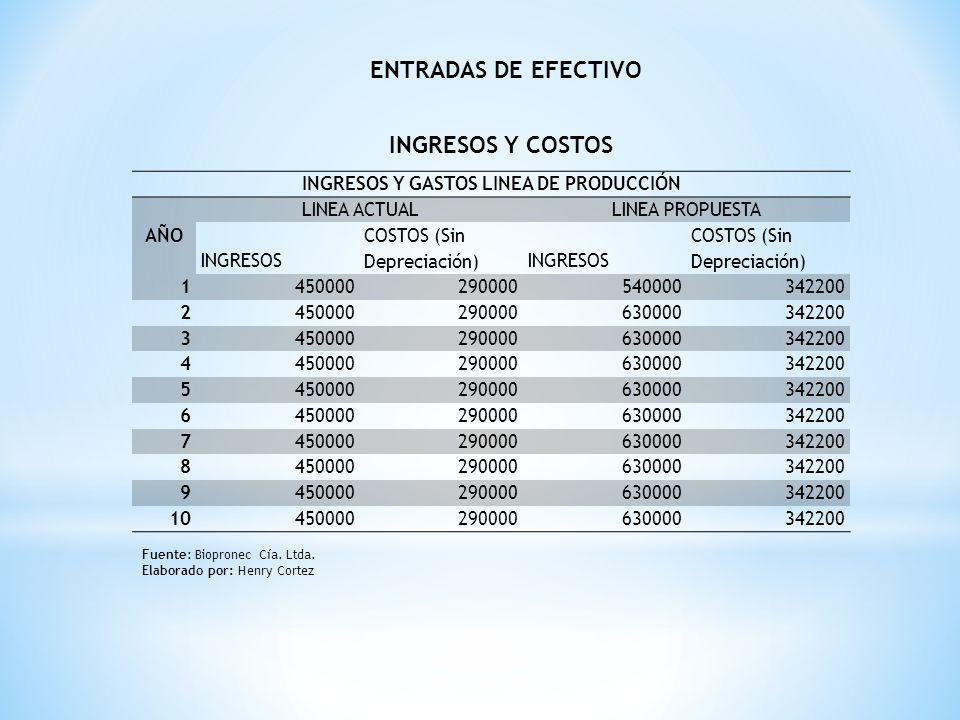 INGRESOS Y GASTOS LINEA DE PRODUCCIÓN